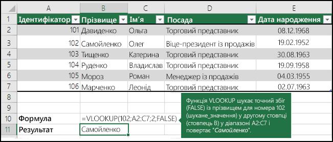 Приклад2. Функція VLOOKUP