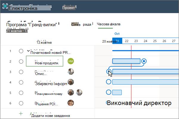 Подання часової шкали на планувальнику, у якому відображаються два залежні завдання