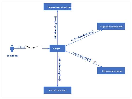 Схема зв'язків UML, яка відображає взаємодію між програмами, які використовують повідомлення з посиланнями.