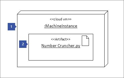 """1, які вказують на вузол екземпляр фігури """"<< в хмарі м >>: MachineInstance""""; 2, які вказують на артефакт фігури: «<< артефакт >> номер Cruncher.py»"""