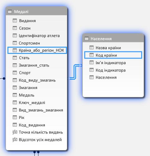 Створення зв'язку між таблицями