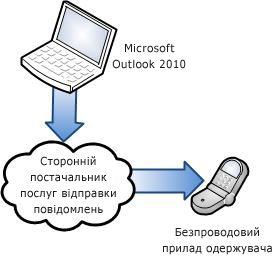 Використання стороннього постачальника SMS-послуг