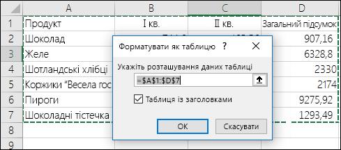 """Приклад автоматичного виділення діапазону даних за допомогою параметра """"Формат таблиці"""" на вкладці """"Основне"""""""