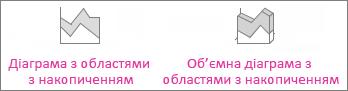 Діаграма з областями з накопиченням і об'ємна діаграма з областями з накопиченням