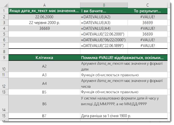 Результати різних формул із функцією DATEVALUE