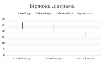 Біржова діаграма