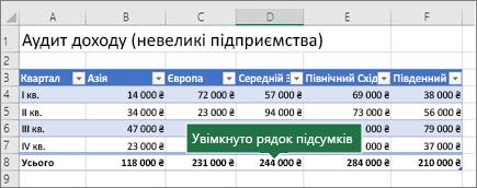 Таблиця Excel із рядком підсумків