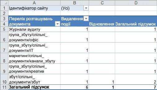 Зведення даних аудиту у зведеної таблиці