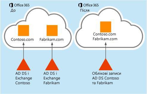 Перенесення даних поштових скриньок з одного клієнта Office365 до іншого