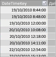 Стовпець DateTimeKey