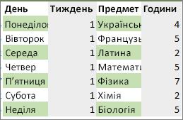 Діапазон даних, у якому застосовано колір до альтернативних рядків і стовпців із правилом умовного форматування.
