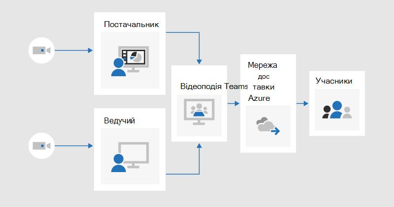 Блок-схема, яка ілюструє, як продюсер і ведучий може надати спільний доступ до відео в живій події, що створюється в групах, які будуть передаватися учасниками через мережу доставки вмісту за допомогою Azure.