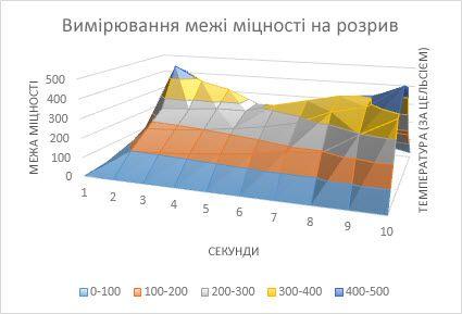 Поверхнева діаграма