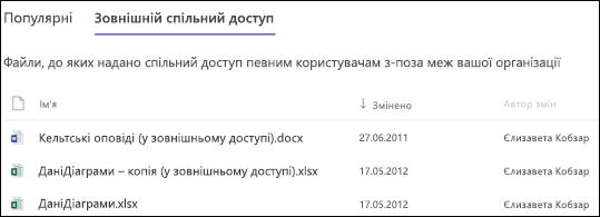 Використання сайту SharePoint Online - файли спільний доступ користувачам