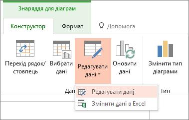 """Знаряддя для діаграм із вибраним параметром """"редагувати дані"""""""