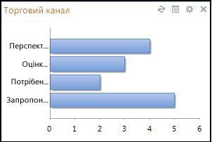 Таблиці в моделі даних