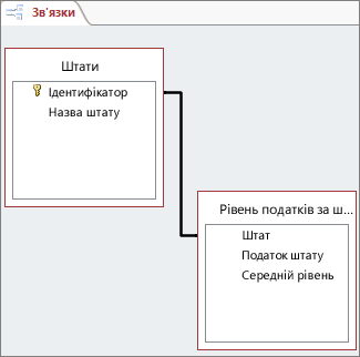 Лінія зв'язку між полями у двох таблицях