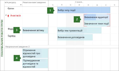 Планування роботи групи
