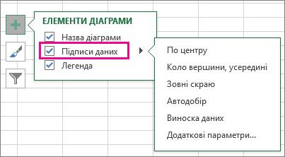 """""""Елементи діаграми"""" > """"Підписи даних"""" > варіанти підписів"""