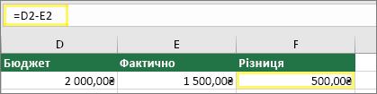 Клітинка D2 зі значенням 2000,00₴, клітинка E2 зі значенням 1500,00₴, клітинка F2 з формулою =D2-E2 і результатом 500,00₴