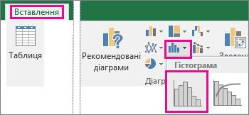 """Команда """"Гістограма"""", доступна натисканням кнопки """"Вставити статистичну діаграму"""""""