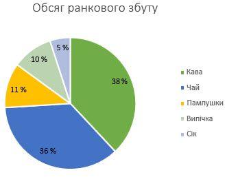 Секторна діаграма з підписами даних у форматі відсотків