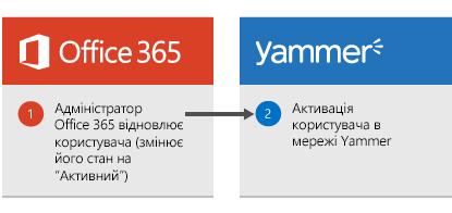 Схема відновлення користувача. Адміністратор Office365 відновлює користувача, після чого його обліковий запис повторно активується в мережі Yammer.