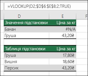 """Приклад використання функції VLOOKUP зі значенням TRUE для аргументу """"точність_пошуку"""", при якому можливі помилкові результати."""