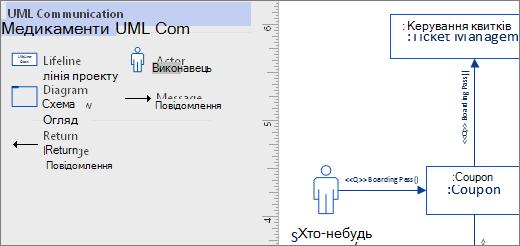 Приклад фігур на сторінці колекції трафаретів зв'язку UML
