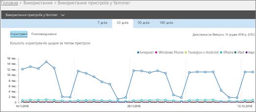 """Знімок екрана: подання """"Користувачі"""" у звіті про використання пристроїв у Yammer"""