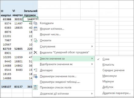 """Функція """"Сума"""", яка використовується за замовчуванням у полі числового значення у зведеній таблиці"""