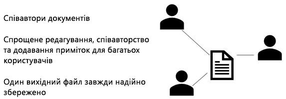 Надання спільного доступу, співавторів і приміток у веб-програмі PowerPoint Online