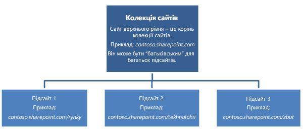 Схема ієрархічної структури колекції сайтів із сайтом верхнього рівня та підсайтами