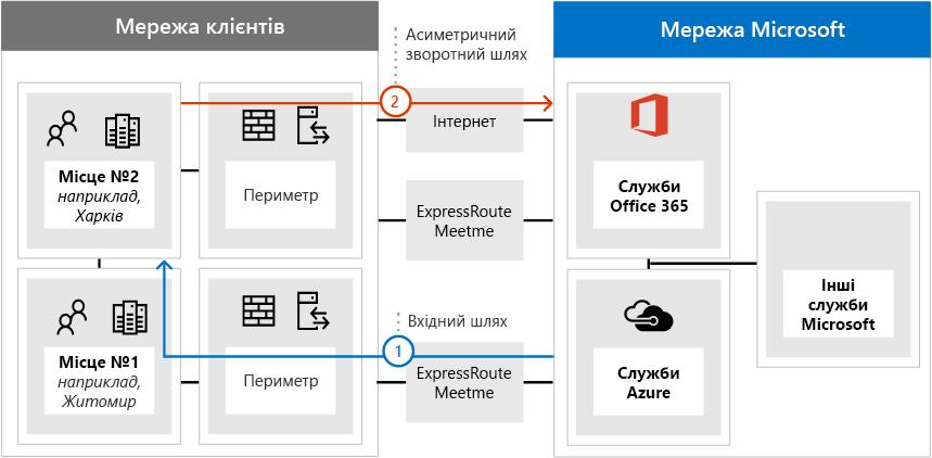 ExpressRoute Asymetric маршрутизації проблему 2