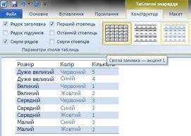 Стилі таблиць