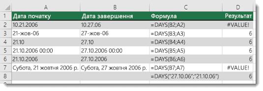 Результат різних формул із функцією DAYS