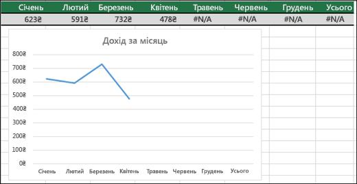 Приклад лінійчатої діаграми, на якій не відображаються значення #N/A.