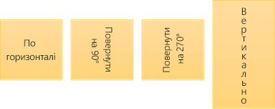 Зразки напрямку тексту: горизонтальний, обернуті та стовпчиком