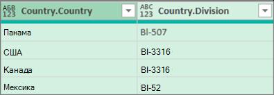 Результати розгортання таблиці
