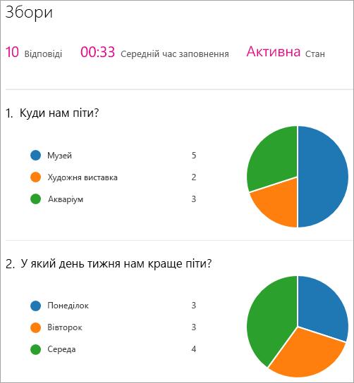 Відображення зведення результатів веб-частини Microsoft Forms.