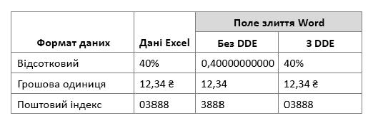 Формат даних Excel у порівнянні з роботи поля злиття або за допомогою не за допомогою динамічного обміну даними