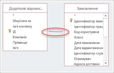 знімок екрана: об'єднання між двома таблицями