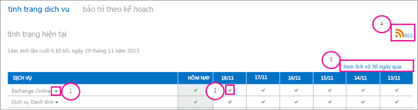 Picture of service health current status page with callouts: 1, Exchange Online drop-down arrow, 2, green check mark icon, 3, View history for past 30 days link, and 4, RSS link