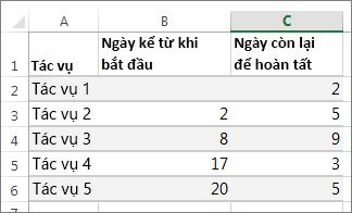 dữ liệu bảng mẫu cho biểu đồ Gantt