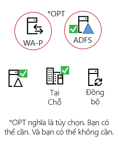 Tất cả lai cần các thành phần - một sản phẩm máy chủ tại cơ sở, một AAD kết nối máy chủ, Active Directory tại cơ sở, ADFS tùy chọn và proxy đảo ngược.