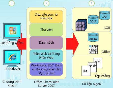 Các cấu phần của dữ liệu có cấu trúc trong SharePoint