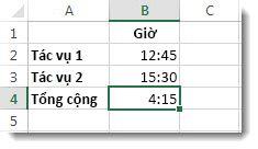 Thời gian được cộng lại lớn hơn 24 giờ và cho ra kết quả không mong muốn là 4:15