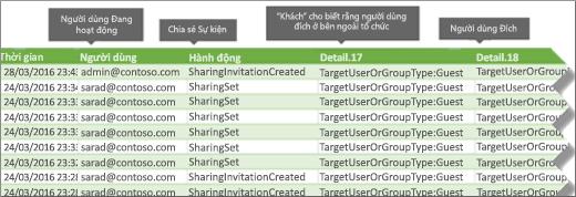 Chia sẻ các sự kiện trong Office 365 kiểm tra Nhật ký