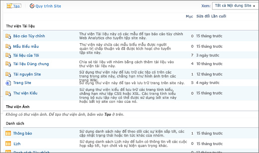 Trang SharePoint 2010 Tất cả nội dung Site
