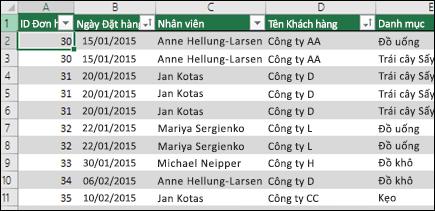 Dữ liệu mẫu trong bảng Excel để dùng làm nguồn dữ liệu PivotTable